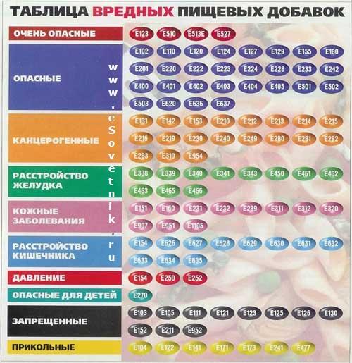 Вредные и опасные пищевые добавки Е